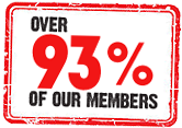 Over 93% of our members said they would recommend us